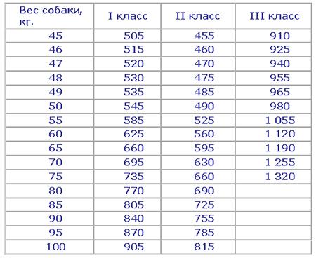 таблица ежедневный рацион собак крупных пород